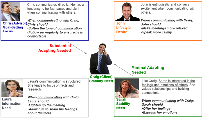 Communication DNA Styles, Team Communication, Communication with Customers, Adapting Communication
