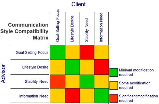 Advisor Client Matching, Know Your Client