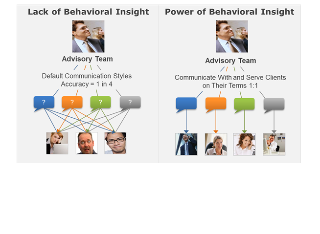 Communication Styles, Employee Communication, Know Your Customer