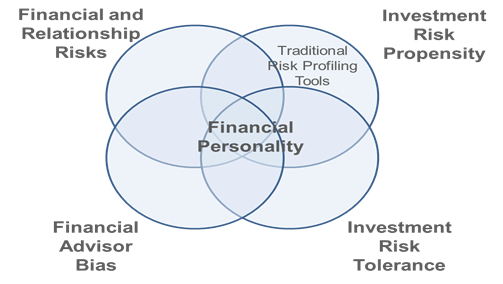 addressing client financial personality
