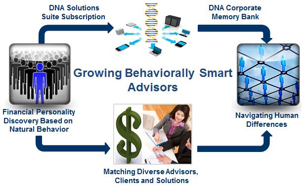 behaviorally smart, financial behavior, risk tolerance, financial planning technology