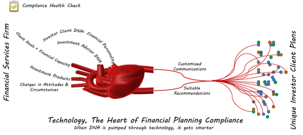http://www.dnabehavior.com/heart-of-financial-planning-compliance.png