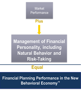 Market Performance and Natural Behavior