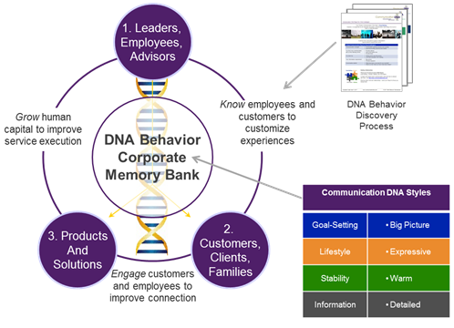 Business DNA Resources