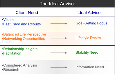 Advisor Client Matching, Know Your Client, Financial Behavior